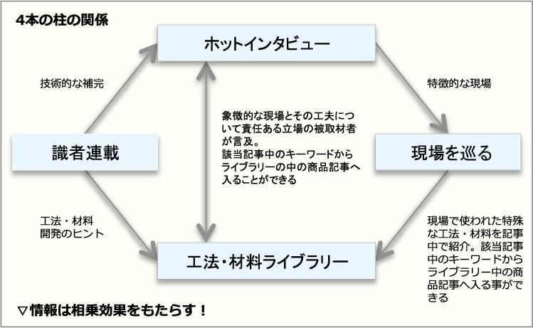 4本柱の関係
